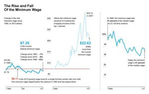 minimum-wage-graph